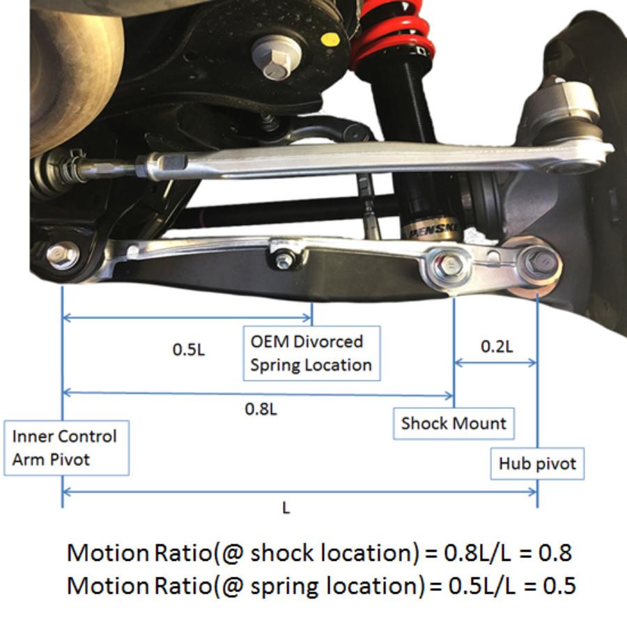 Suspension Design – RR Racing Information