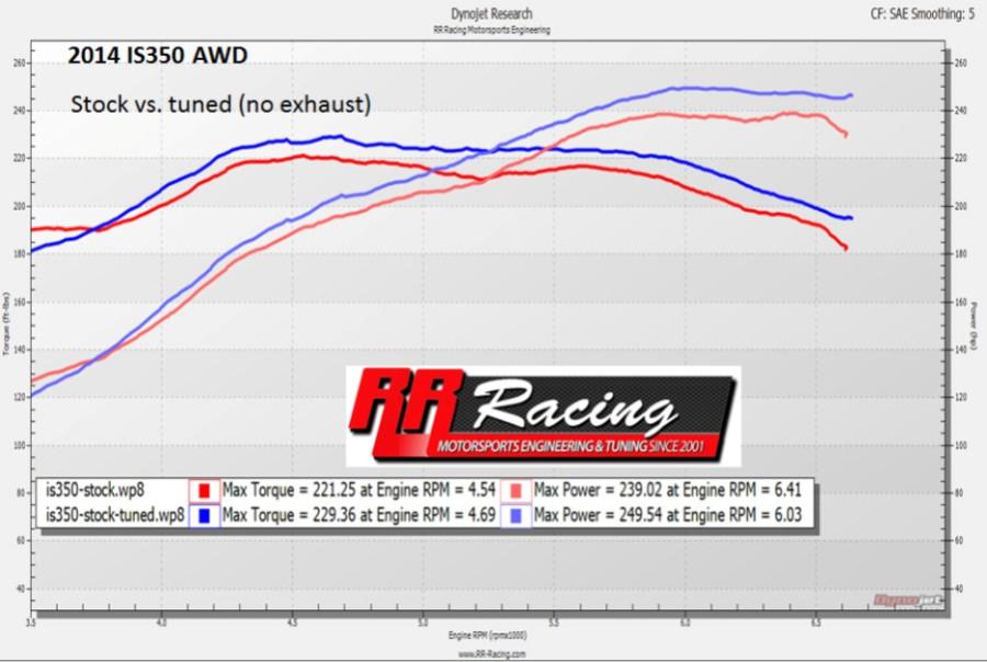 RR Racing Lexus 3XX OBD ECU Upgrade Tune
