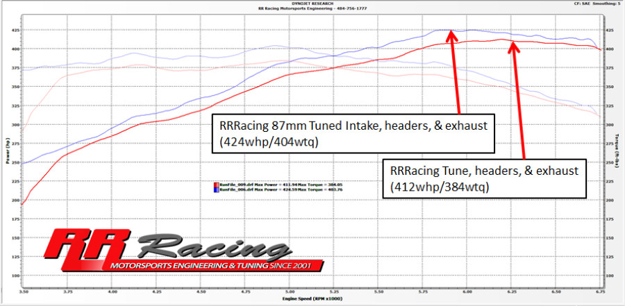 RR Racing Performance Upgrade Package for Lexus IS-F